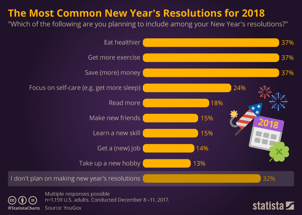 chartoftheday_12386_the_most_common_new_year_s_resolutions_for_2018_n