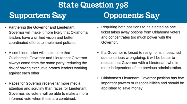 State Question 798